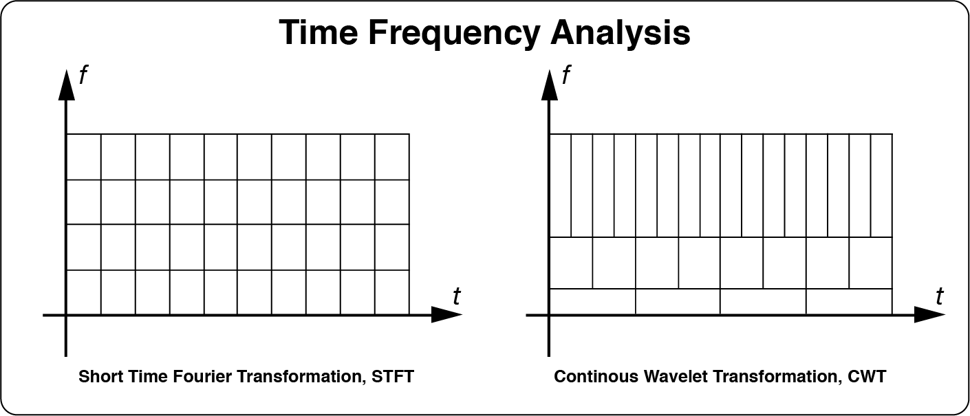 Chapter 1 5 time frequency analysis letswave different for stft cwt uses different window length for different frequency band hence cwt would have both good frequency resolution for low frequency ccuart Gallery